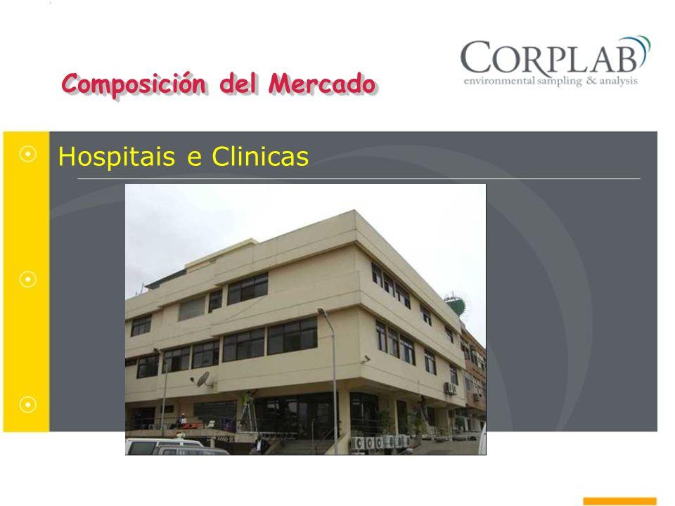 Hospitais e Clinicas Composición del Mercado