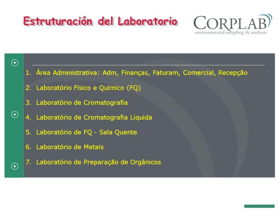1. Área Administrativa: Adm, Finanças, Faturam, Comercial, Recepção 2. Laboratório Físico e Químico (FQ) 3. Laboratório de Cromatografia 4. Laboratóri