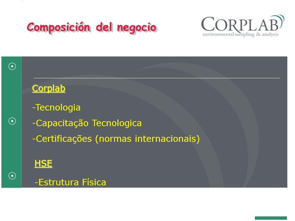 Corplab -Tecnologia -Capacitação Tecnologica -Certificações (normas internacionais) Composición del negocio HSE -Estrutura Física