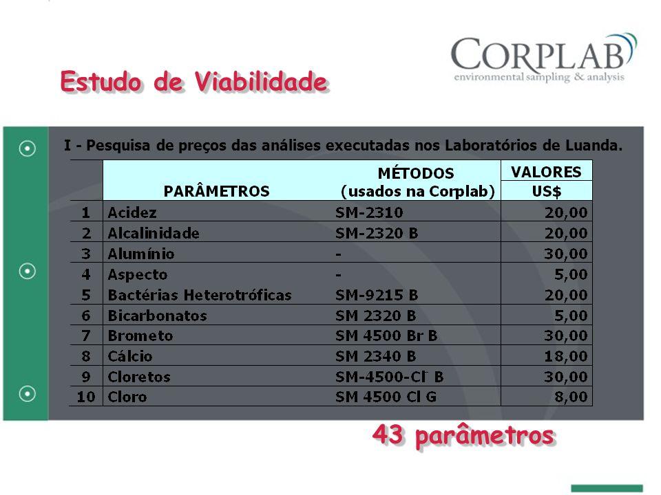 I - Pesquisa de preços das análises executadas nos Laboratórios de Luanda. 43 parâmetros