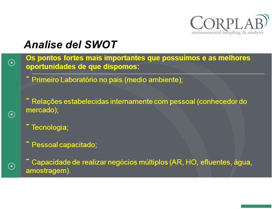 Analise del SWOT Os pontos fortes mais importantes que possuímos e as melhores oportunidades de que dispomos: - Primeiro Laboratório no pais (medio am