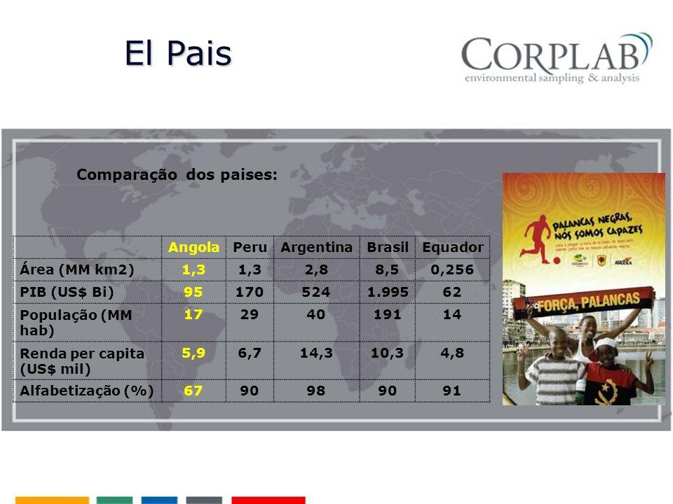 Comparação dos paises: AngolaPeruArgentinaBrasilEquador Área (MM km2)1,3 2,88,50,256 PIB (US$ Bi) 951705241.99562 População (MM hab) 17294019114 Renda