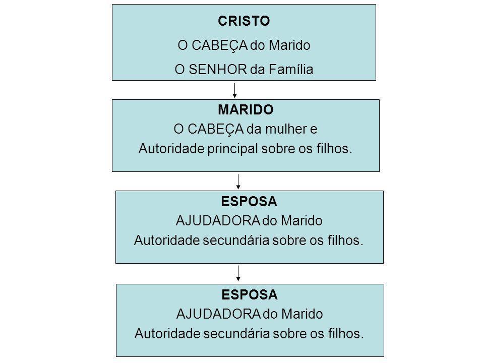 CRISTO O CABEÇA do Marido O SENHOR da Família MARIDO O CABEÇA da mulher e Autoridade principal sobre os filhos. ESPOSA AJUDADORA do Marido Autoridade
