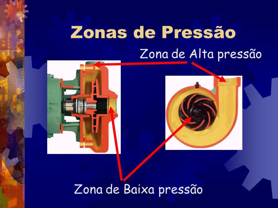 Zonas de Pressão Zona de Alta pressão Zona de Baixa pressão