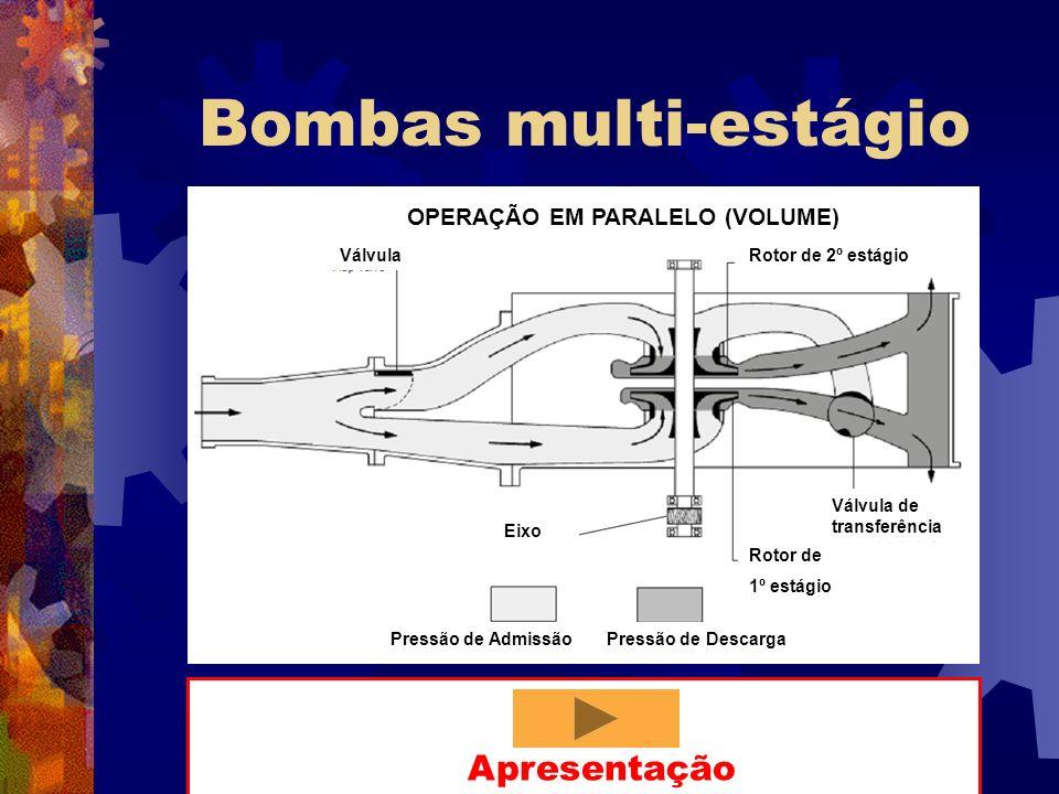 Bombas multi-estágio Válvula Válvula de transferência Rotor de 1º estágio Eixo Pressão de AdmissãoPressão de Descarga OPERAÇÃO EM PARALELO (VOLUME) Ro