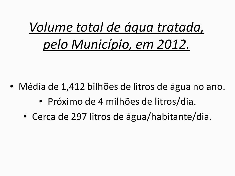 Volume total de água tratada, pelo Município, em 2012.