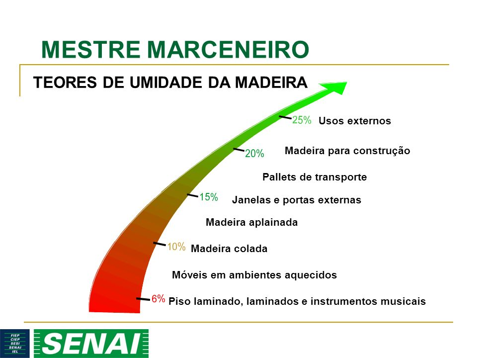 MESTRE MARCENEIRO Usos externos Madeira para construção Pallets de transporte Janelas e portas externas Madeira aplainada Madeira colada Móveis em amb