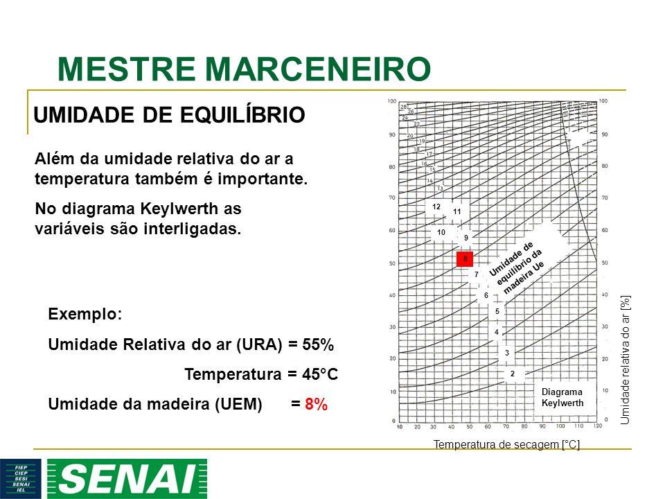 MESTRE MARCENEIRO Temperatura de secagem [°C] Umidade de equilíbrio da madeira Ue Diagrama Keylwerth 2 4 5 6 7 8 9 10 11 12 3 Umidade relativa do ar [