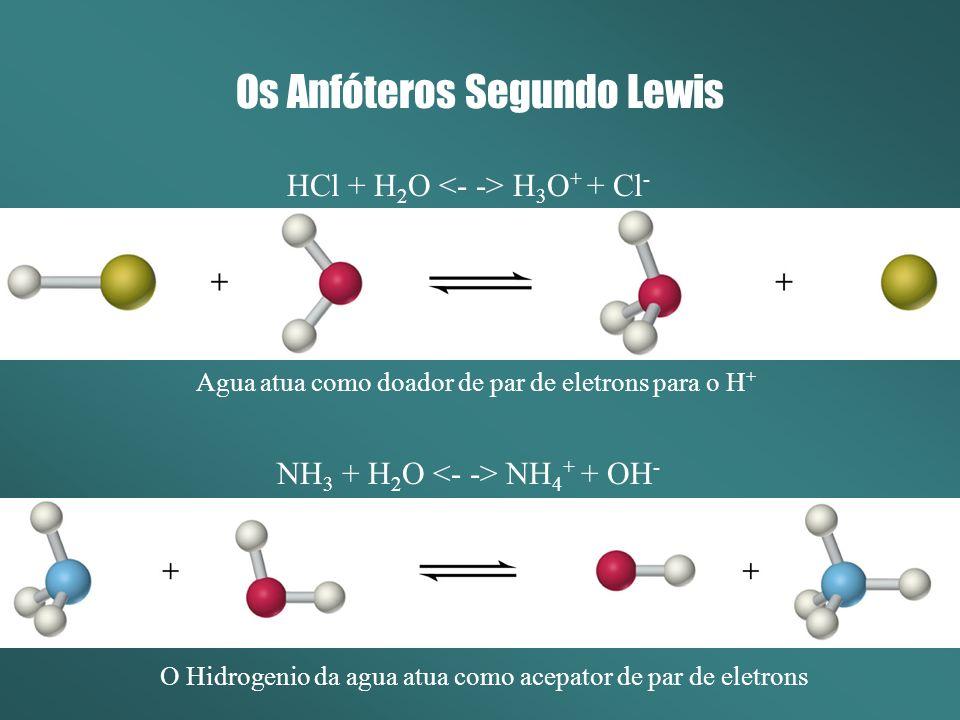 Os Anfóteros Segundo Lewis Agua atua como doador de par de eletrons para o H + O Hidrogenio da agua atua como acepator de par de eletrons HCl + H 2 O H 3 O + + Cl - NH 3 + H 2 O NH 4 + + OH -