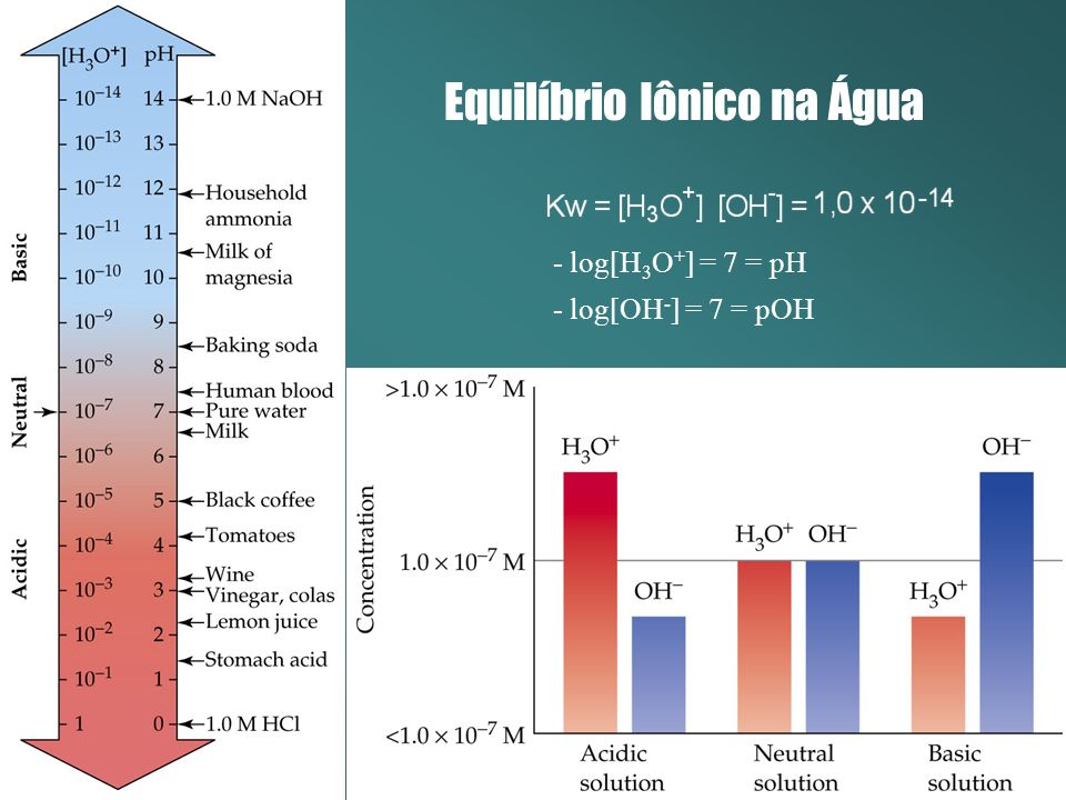 Equilíbrio Iônico na Água - log[H 3 O + ] = 7 = pH - log[OH - ] = 7 = pOH