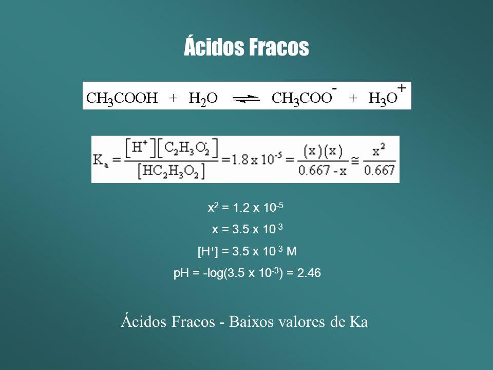 Ácidos Fracos x 2 = 1.2 x 10 -5 x = 3.5 x 10 -3 [H + ] = 3.5 x 10 -3 M pH = -log(3.5 x 10 -3 ) = 2.46 Ácidos Fracos - Baixos valores de Ka