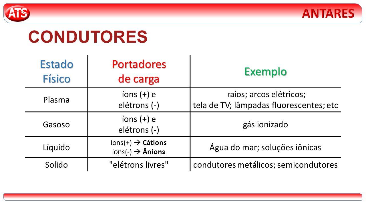 CONDUTORES Estado Físico Portadores de carga Exemplo Plasma íons (+) e elétrons (-) raios; arcos elétricos; tela de TV; lâmpadas fluorescentes; etc Gasoso íons (+) e elétrons (-) gás ionizado Líquido íons(+) Cátions íons(-) Ânions Água do mar; soluções iônicas Solido elétrons livres condutores metálicos; semicondutores