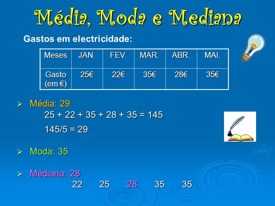 M Média: 29 25 + 22 + 35 + 28 + 35 = 145 145/5 = 29 oda: 35 ediana: 28 2225283535 MesesJAN.FEV.MAR.ABR.MAI. Gasto (em ) 2522352835 Gastos em electrici
