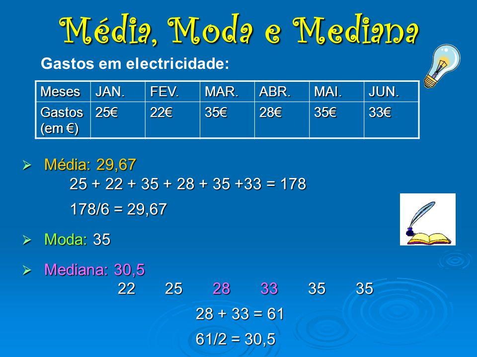 M Média: 29,67 25 + 22 + 35 + 28 + 35 +33 = 178 178/6 = 29,67 oda: 35 ediana: 30,5 222528333535 28 + 33 = 61 61/2 = 30,5 Gastos em electricidade: Mese
