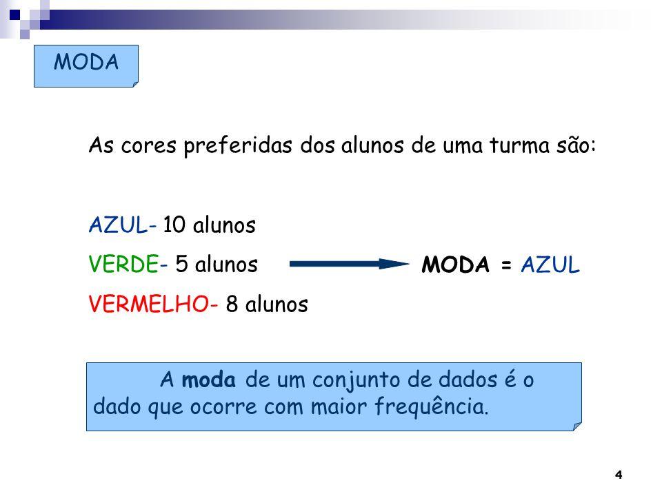 4 As cores preferidas dos alunos de uma turma são: AZUL- 10 alunos VERDE- 5 alunos VERMELHO- 8 alunos MODA = A moda de um conjunto de dados é o dado q