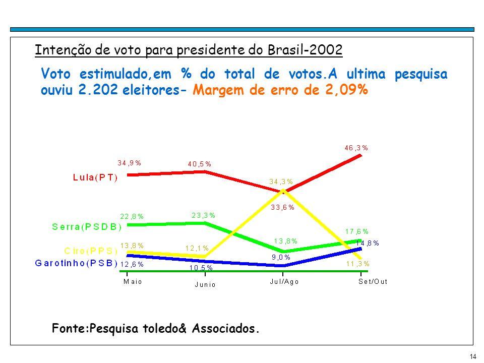 14 Intenção de voto para presidente do Brasil-2002 Voto estimulado,em % do total de votos.A ultima pesquisa ouviu 2.202 eleitores- Margem de erro de 2