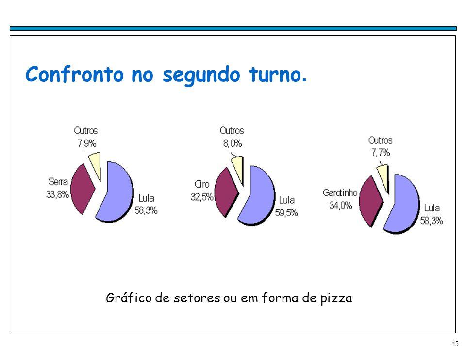 15 Confronto no segundo turno. Gráfico de setores ou em forma de pizza