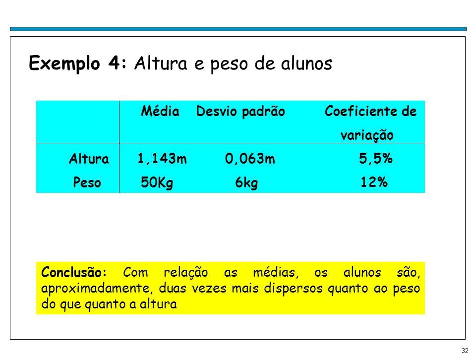 32 Exemplo 4: Altura e peso de alunos Conclusão: Com relação as médias, os alunos são, aproximadamente, duas vezes mais dispersos quanto ao peso do qu