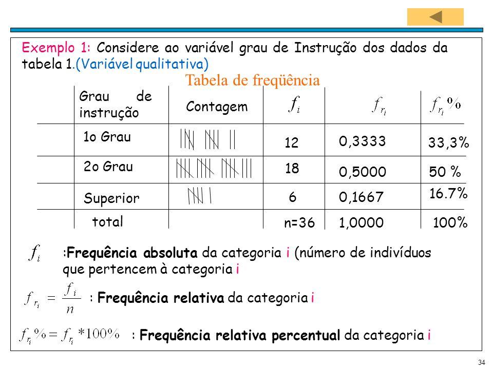 34 Exemplo 1: Considere ao variável grau de Instrução dos dados da tabela 1.(Variável qualitativa) :Frequência absoluta da categoria i (número de indi