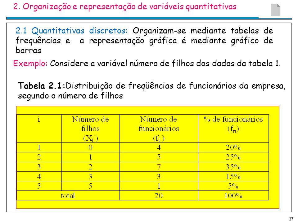 37 2. Organização e representação de variáveis quantitativas 2.1 Quantitativas discretos: Organizam-se mediante tabelas de frequências e a representaç