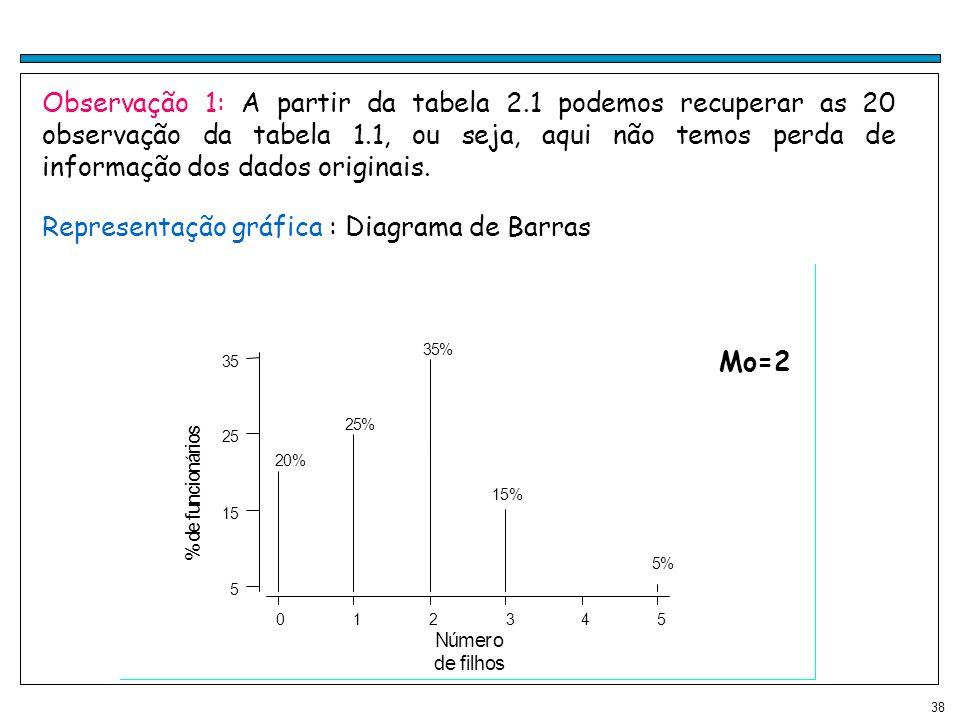 38 Representação gráfica : Diagrama de Barras 012345 5 15 25 35 Número de filhos % d e f u n c i o n á r i o s 20% 25% 35% 15% 5% Observação 1: A part