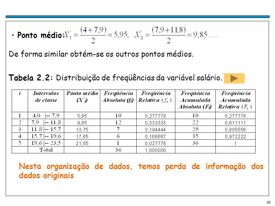 46 Ponto médio: De forma similar obtém-se os outros pontos médios. Tabela 2.2: Distribuição de freqüências da variável salário. Nesta organização de d