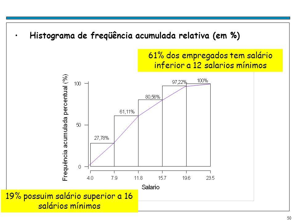 50 Histograma de freqüência acumulada relativa (em %) 61% dos empregados tem salário inferior a 12 salarios mínimos 19% possuim salário superior a 16