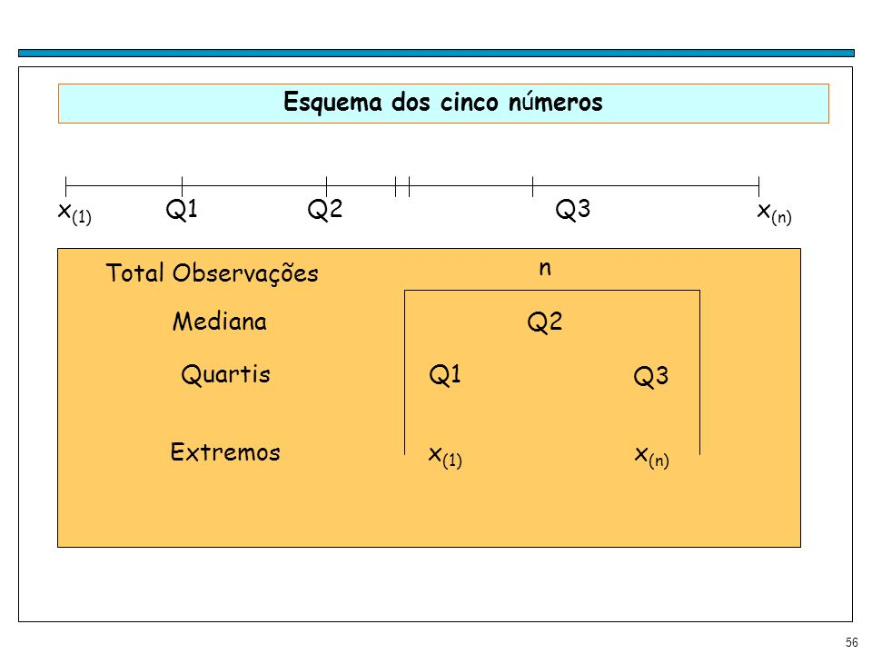 56 Esquema dos cinco números Extremos Quartis Mediana x (1) x (n) Q1 Q3 Q2 n Total Observações x (1) x (n) Q1Q2Q3