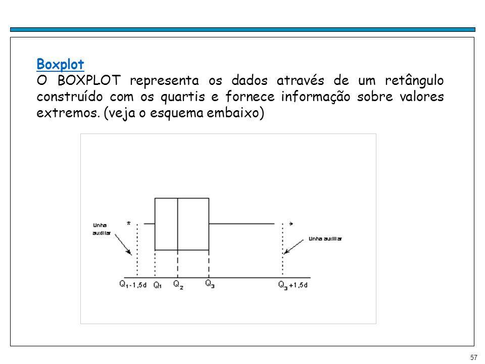 57 Boxplot O BOXPLOT representa os dados através de um retângulo construído com os quartis e fornece informação sobre valores extremos. (veja o esquem