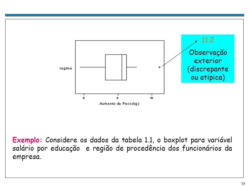 59 Exemplo: Considere os dados da tabela 1.1, o boxplot para variável salário por educação e região de procedência dos funcionários da empresa. 11.2 O