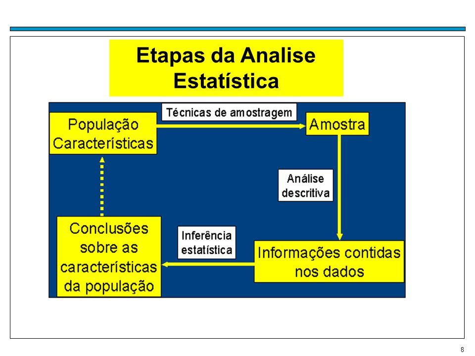 9 AMOSTRAGEM Uma área importante em muitas aplicações Estatísticas é a da Tecnologia de Amostragem.