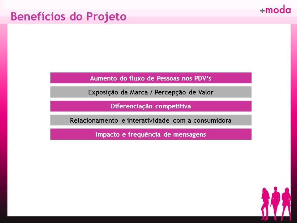 Benefícios do Projeto Exposição da Marca / Percepção de Valor Aumento do fluxo de Pessoas nos PDVs Diferenciação competitiva Relacionamento e interati