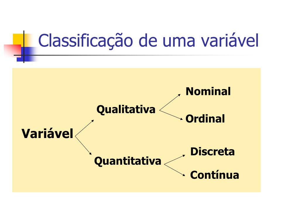 Classificação de uma variável Variável Qualitativa Quantitativa Contínua Discreta Ordinal Nominal