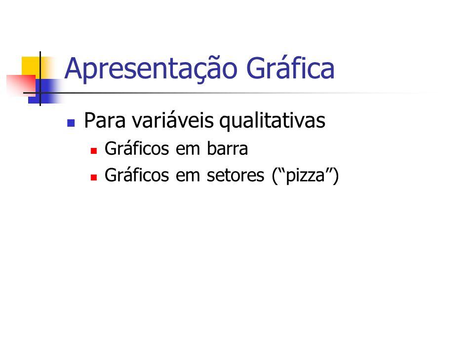 Apresentação Gráfica Para variáveis qualitativas Gráficos em barra Gráficos em setores (pizza)