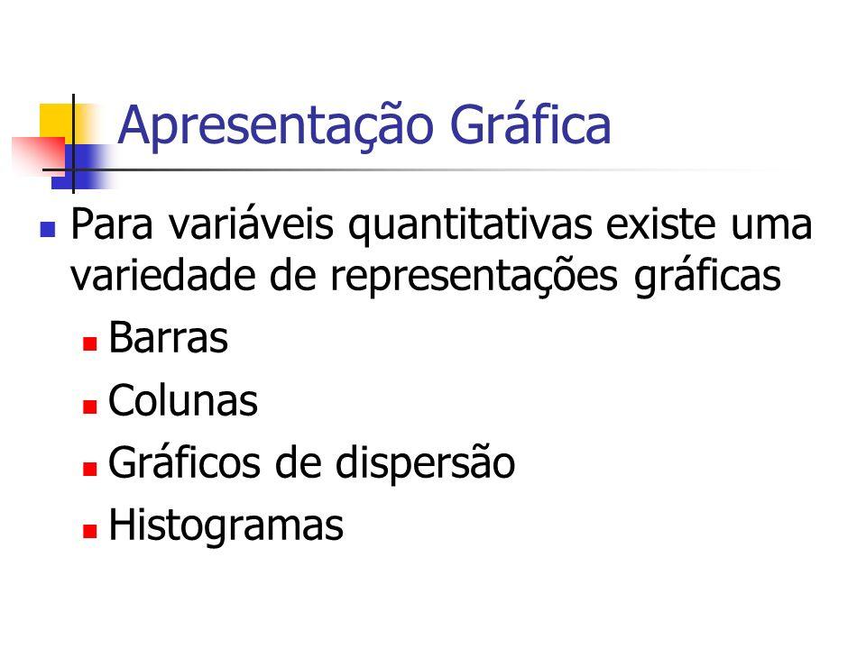 Apresentação Gráfica Para variáveis quantitativas existe uma variedade de representações gráficas Barras Colunas Gráficos de dispersão Histogramas