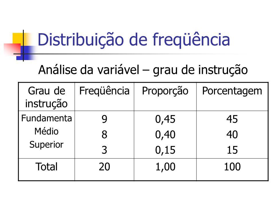 Distribuição de freqüência Análise da variável – grau de instrução Grau de instrução FreqüênciaProporçãoPorcentagem Fundamenta Médio Superior 983983 0