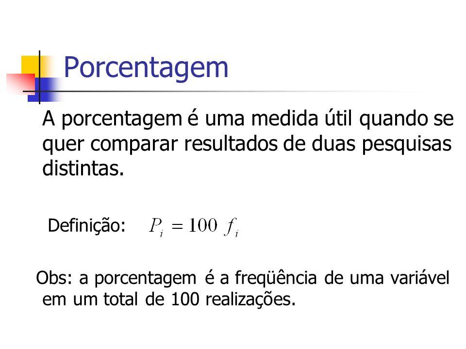 Porcentagem A porcentagem é uma medida útil quando se quer comparar resultados de duas pesquisas distintas. Definição: Obs: a porcentagem é a freqüênc