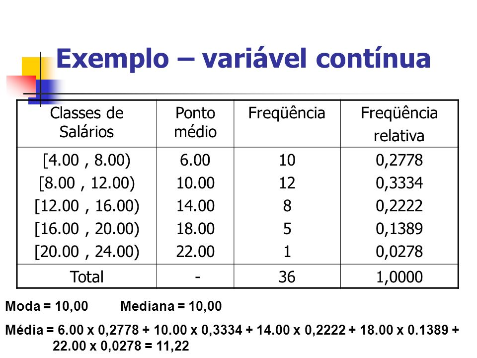 Exemplo – variável contínua Classes de Salários Ponto médio Freqüência relativa [4.00, 8.00) [8.00, 12.00) [12.00, 16.00) [16.00, 20.00) [20.00, 24.00