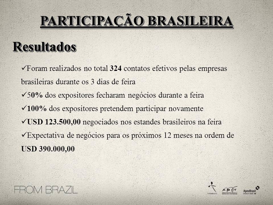 Foram realizados no total 324 contatos efetivos pelas empresas brasileiras durante os 3 dias de feira 50% dos expositores fecharam negócios durante a