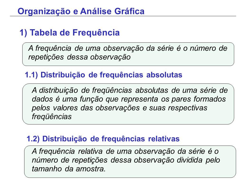 Organização e Análise Gráfica A frequência de uma observação da série é o número de repetições dessa observação 1) Tabela de Frequência 1.1) Distribui