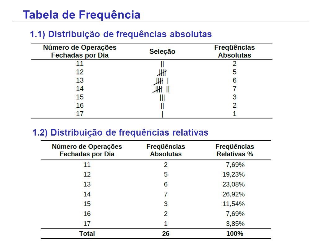Tabela de Frequência 1.1) Distribuição de frequências absolutas 1.2) Distribuição de frequências relativas