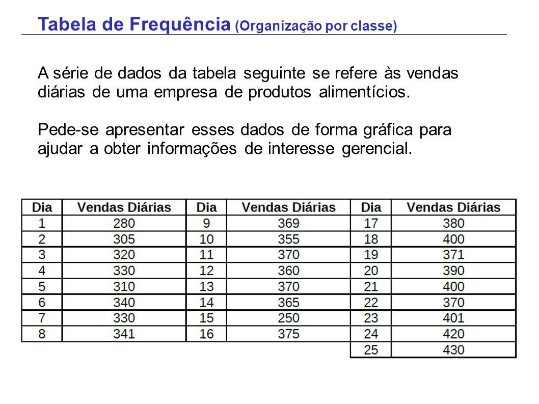 A série de dados da tabela seguinte se refere às vendas diárias de uma empresa de produtos alimentícios. Pede-se apresentar esses dados de forma gráfi