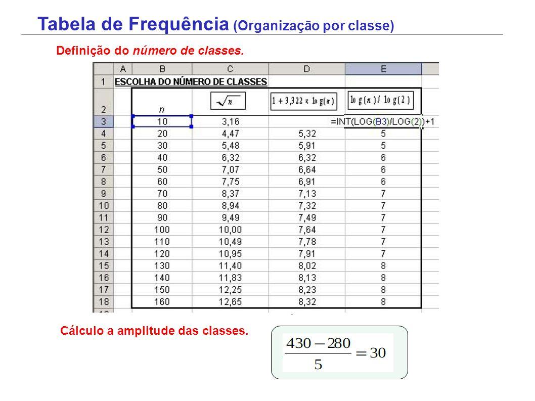 Definição do número de classes. Cálculo a amplitude das classes.