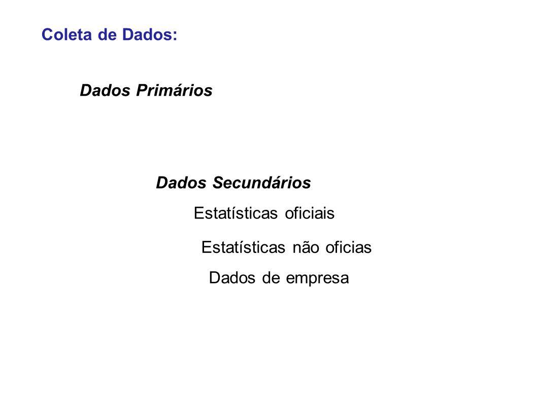 Coleta de Dados: Dados Secundários Estatísticas oficiais Estatísticas não oficias Dados de empresa Dados Primários