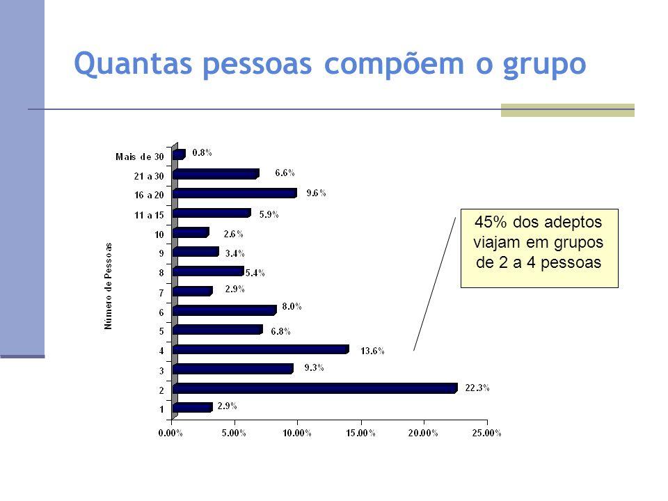 Quantas pessoas compõem o grupo 45% dos adeptos viajam em grupos de 2 a 4 pessoas