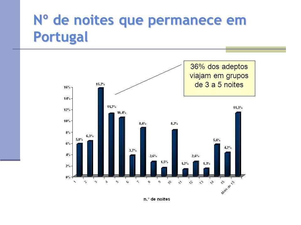Nº de noites que permanece em Portugal 36% dos adeptos viajam em grupos de 3 a 5 noites
