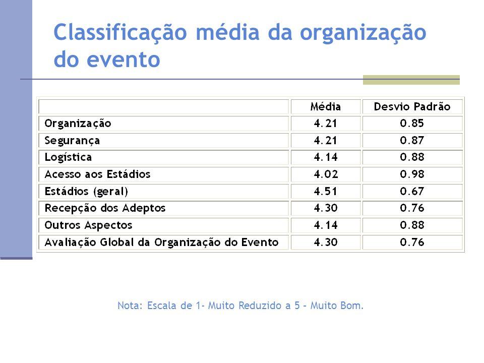 Classificação média da organização do evento Nota: Escala de 1- Muito Reduzido a 5 – Muito Bom.