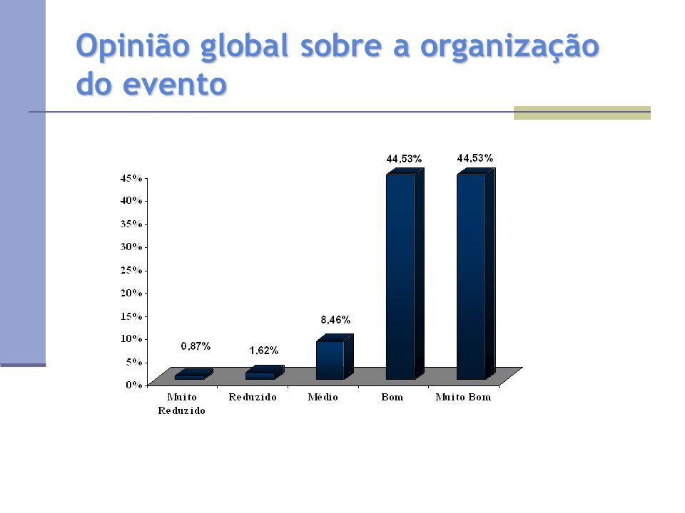 Opinião global sobre a organização do evento