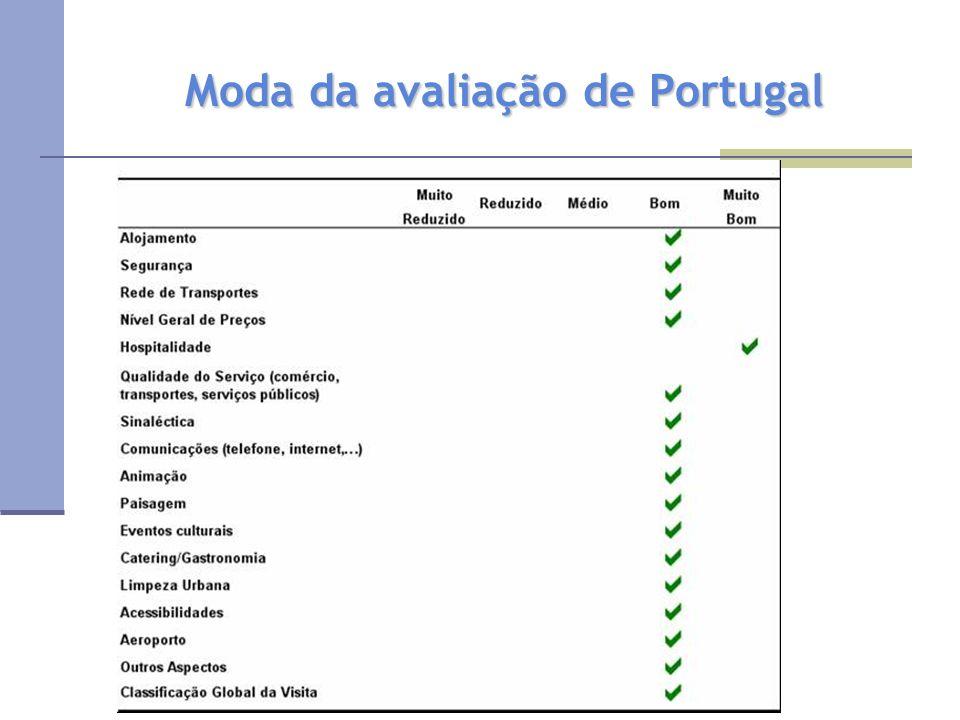 Moda da avaliação de Portugal
