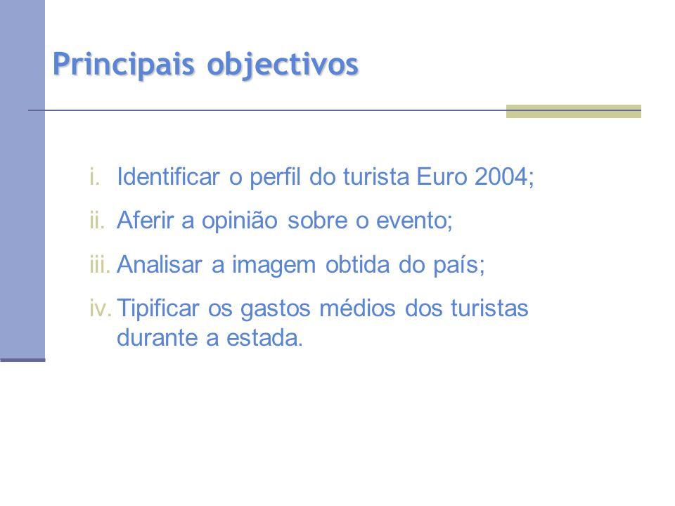 Principais objectivos i.Identificar o perfil do turista Euro 2004; ii.Aferir a opinião sobre o evento; iii.Analisar a imagem obtida do país; iv.Tipificar os gastos médios dos turistas durante a estada.